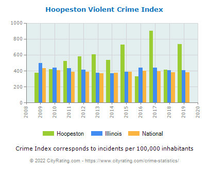 Hoopeston Violent Crime vs. State and National Per Capita