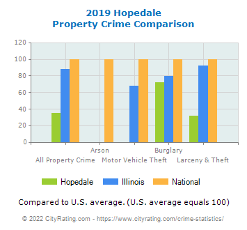 Hopedale Property Crime vs. State and National Comparison