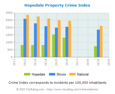 Hopedale Property Crime vs. State and National Per Capita