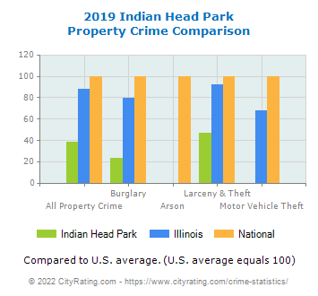 Indian Head Park Property Crime vs. State and National Comparison
