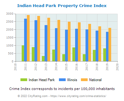 Indian Head Park Property Crime vs. State and National Per Capita