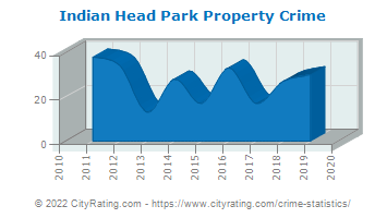 Indian Head Park Property Crime