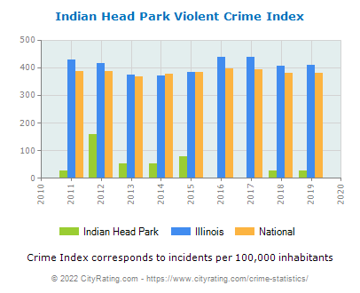 Indian Head Park Violent Crime vs. State and National Per Capita