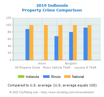 Indianola Property Crime vs. State and National Comparison