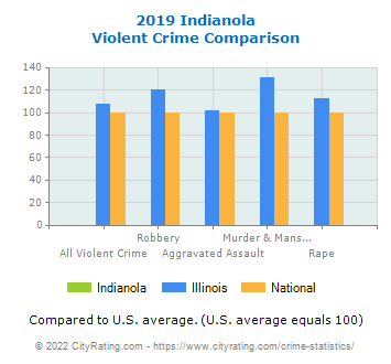 Indianola Violent Crime vs. State and National Comparison