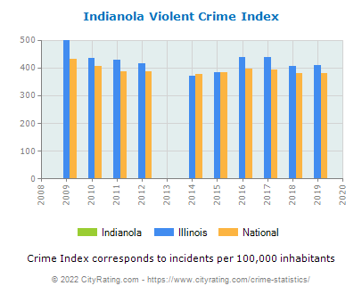 Indianola Violent Crime vs. State and National Per Capita