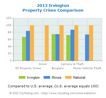 Irvington Property Crime vs. State and National Comparison