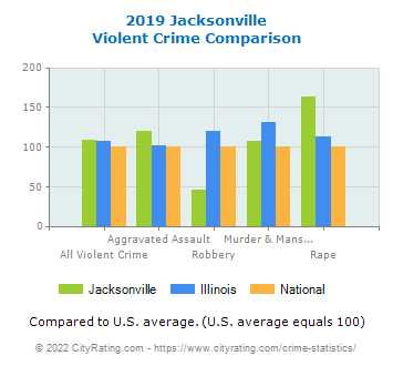 Jacksonville Violent Crime vs. State and National Comparison