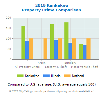 Kankakee Property Crime vs. State and National Comparison