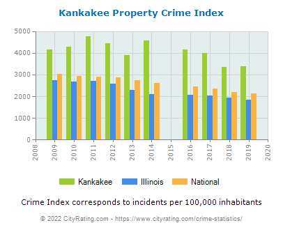 Kankakee Property Crime vs. State and National Per Capita