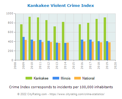 Kankakee Violent Crime vs. State and National Per Capita