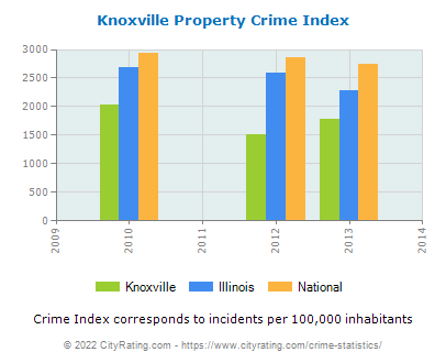 Knoxville Property Crime vs. State and National Per Capita