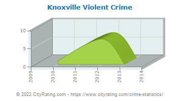 Knoxville Violent Crime