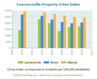 Lawrenceville Property Crime vs. State and National Per Capita