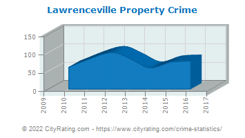 Lawrenceville Property Crime