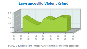 Lawrenceville Violent Crime