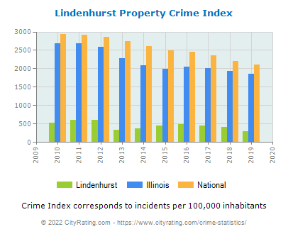 Lindenhurst Property Crime vs. State and National Per Capita