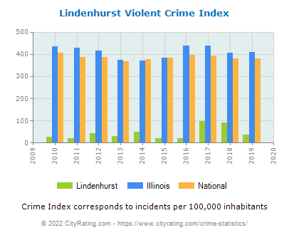 Lindenhurst Violent Crime vs. State and National Per Capita