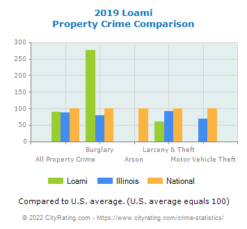 Loami Property Crime vs. State and National Comparison