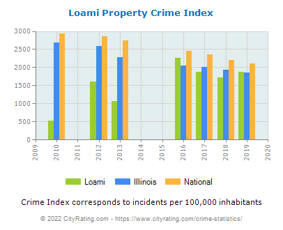 Loami Property Crime vs. State and National Per Capita