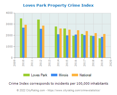 Loves Park Property Crime vs. State and National Per Capita
