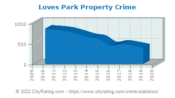 Loves Park Property Crime