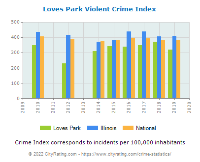 Loves Park Violent Crime vs. State and National Per Capita