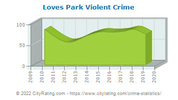 Loves Park Violent Crime