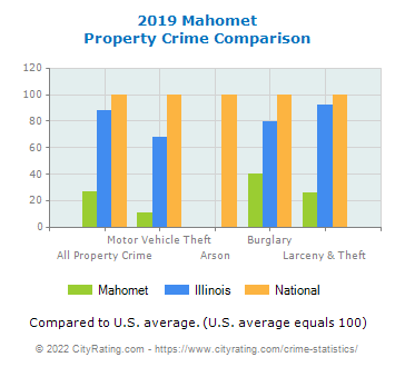 Mahomet Property Crime vs. State and National Comparison