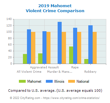 Mahomet Violent Crime vs. State and National Comparison