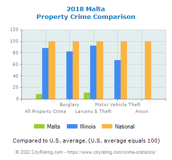 Malta Property Crime vs. State and National Comparison