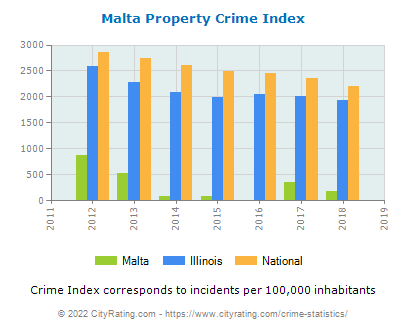Malta Property Crime vs. State and National Per Capita