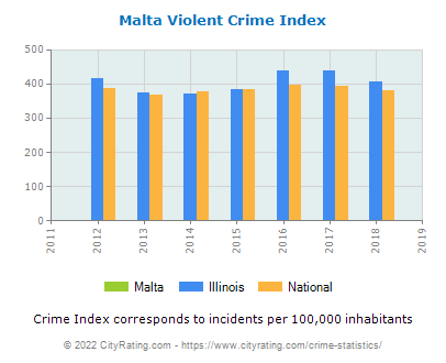Malta Violent Crime vs. State and National Per Capita
