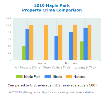 Maple Park Property Crime vs. State and National Comparison