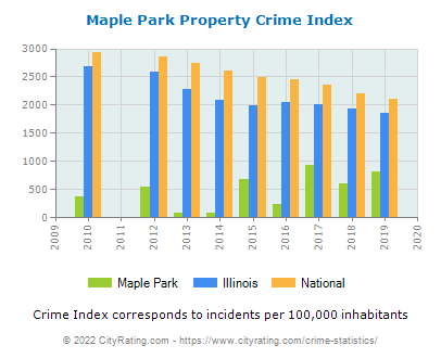 Maple Park Property Crime vs. State and National Per Capita