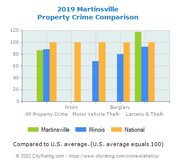 Martinsville Property Crime vs. State and National Comparison