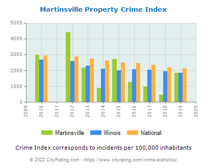 Martinsville Property Crime vs. State and National Per Capita
