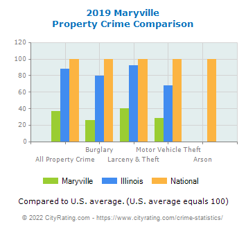 Maryville Property Crime vs. State and National Comparison
