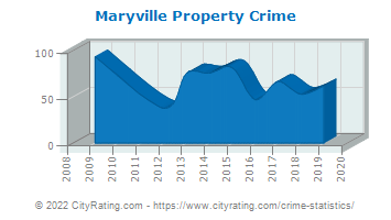 Maryville Property Crime
