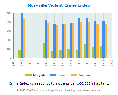 Maryville Violent Crime vs. State and National Per Capita