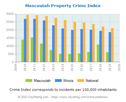 Mascoutah Property Crime vs. State and National Per Capita