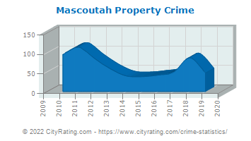 Mascoutah Property Crime