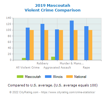 Mascoutah Violent Crime vs. State and National Comparison
