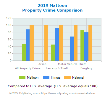 Mattoon Property Crime vs. State and National Comparison