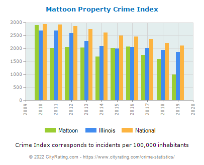 Mattoon Property Crime vs. State and National Per Capita