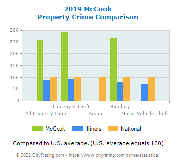 McCook Property Crime vs. State and National Comparison