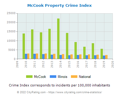 McCook Property Crime vs. State and National Per Capita