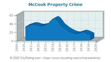 McCook Property Crime