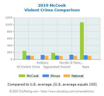 McCook Violent Crime vs. State and National Comparison