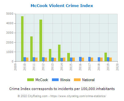 McCook Violent Crime vs. State and National Per Capita